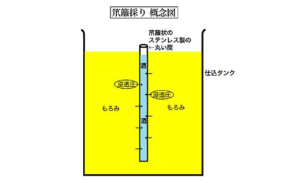 新しい日本酒の搾り方として人気の「笊籬採り」とはどんな技法か?